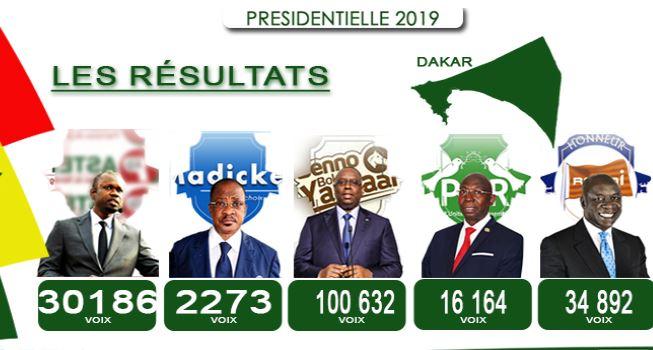 Rufisque: Macky Sall remporte le département avec 54,64 %