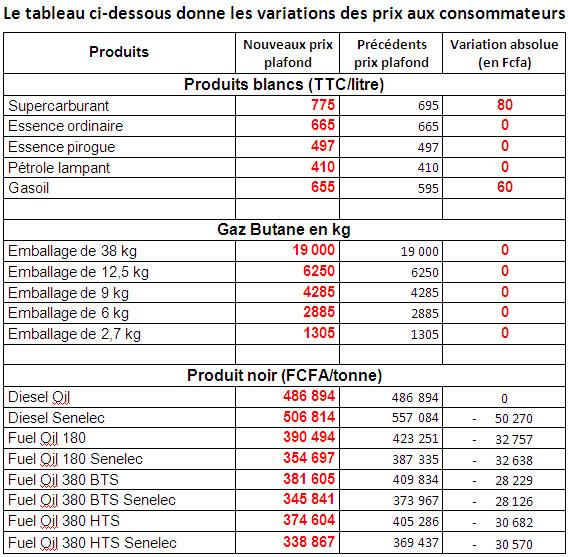 Sénégal : la hausse du prix du carburant prend effet, ce samedi