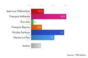 France : Hollande devance Sarkozy, Le Pen entre 18 et 20%