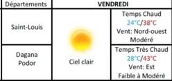 Météo : Ciel clair, temps chaud et vent modéré à Saint-Louis, du 24 au 25 mai.