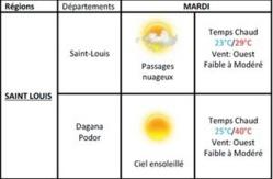 Météo Saint-Louis : Vent modéré et passage nuageux, du 17 au 18 juin.