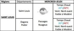 Météo Saint-Louis : Passages nuageux et temps chaud, du 3 au 4 Juillet