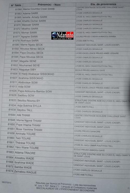 Résultats Bac 2013: Toute la liste des candidats admissibles(L',L2) au lycée Ameth Fall