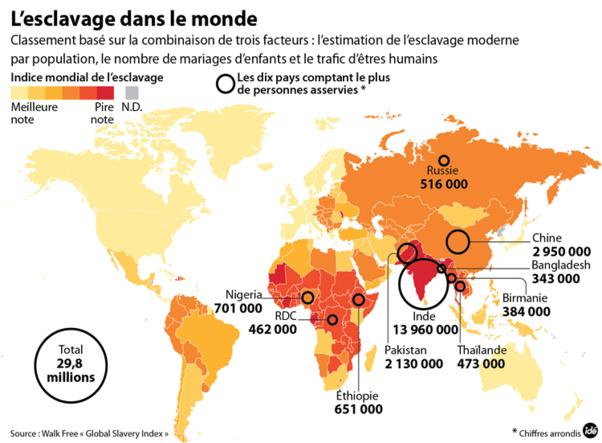 Esclavage actuel: Le Sénégal classé 11e sur 183.  La Mauritanie, premier pays esclavagiste.