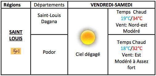 MÉTÉO : un temps chaud et du vent à Saint-Louis, ce weekend