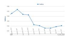 Indice des prix à la consommation : légère hausse notée en Juin (ANSD)