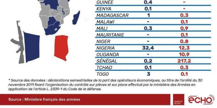 Importations d'armes de la France: le Sénégal a dépensé 237 milliards Fcfa