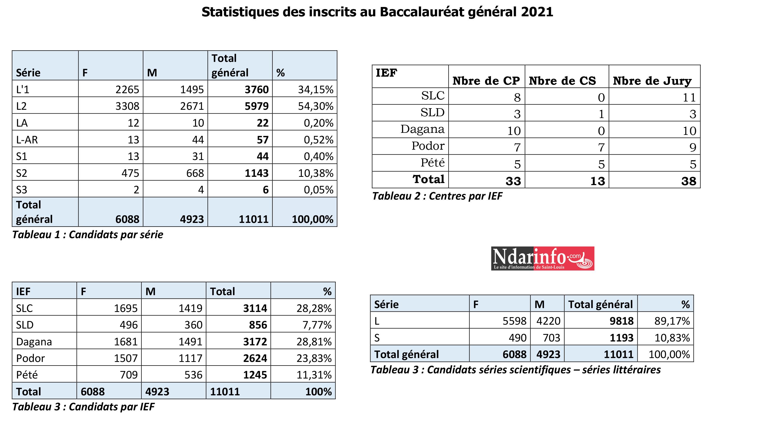 Bac à Saint-Louis : 11.011 candidats inscrits