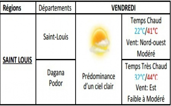 Météo Ndar : Ciel dégagé, température entre 24 à 41 degré, risque de soulèvements de poussières.
