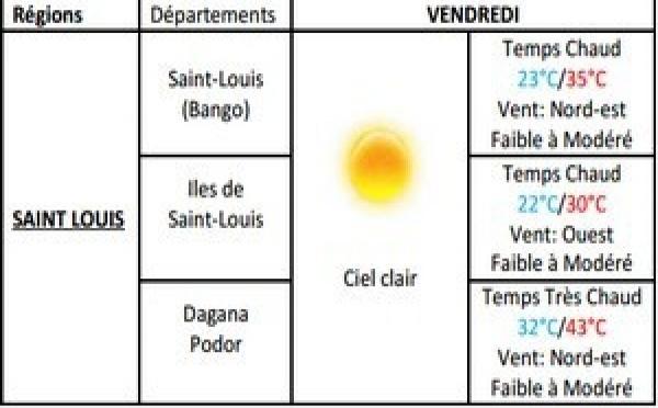 Météo Ndar : Une température très chaude, ce weekend.
